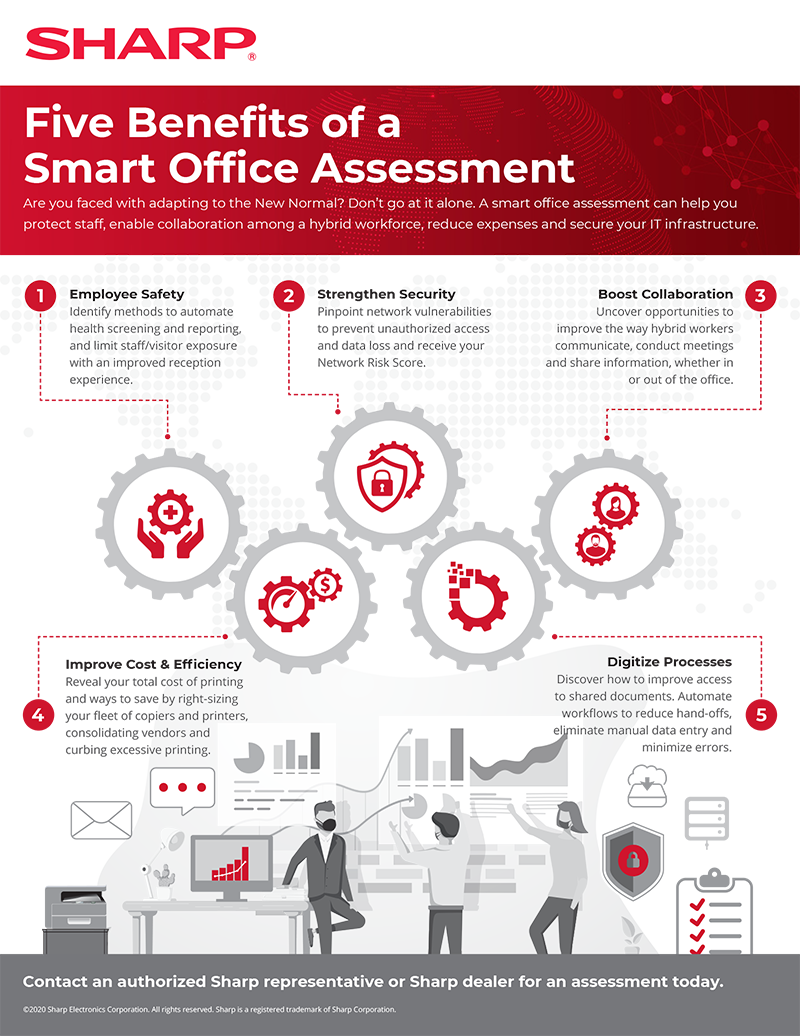 Five Benefits of a Smart Office Assessment infographic with text version below