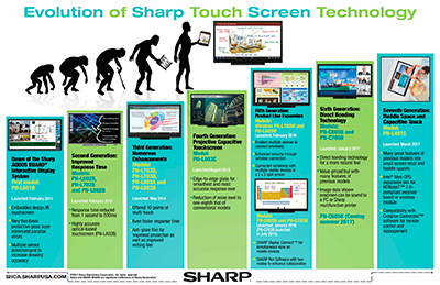 Evolution Of Sharp Touch Screen Technology Sharp